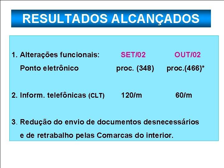 RESULTADOS ALCANÇADOS 1. Alterações funcionais: Ponto eletrônico 2. Inform. telefônicas (CLT) SET/02 OUT/02 proc.