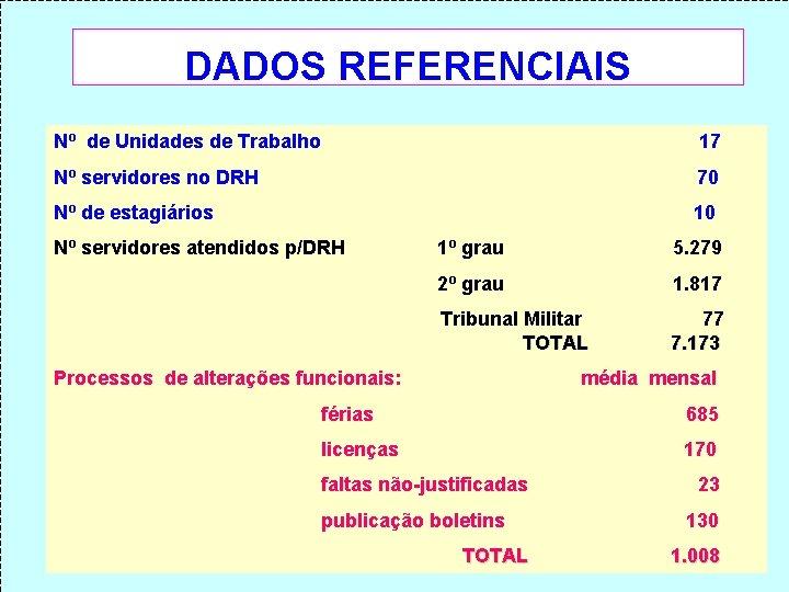 DADOS REFERENCIAIS Nº de Unidades de Trabalho 17 Nº servidores no DRH 70 Nº