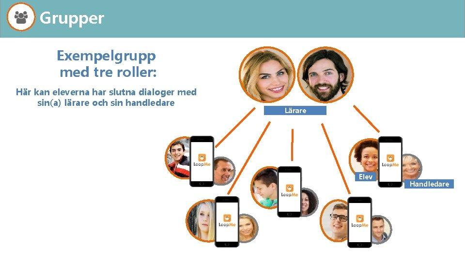 Grupper Exempelgrupp med tre roller: Här kan eleverna har slutna dialoger med sin(a) lärare