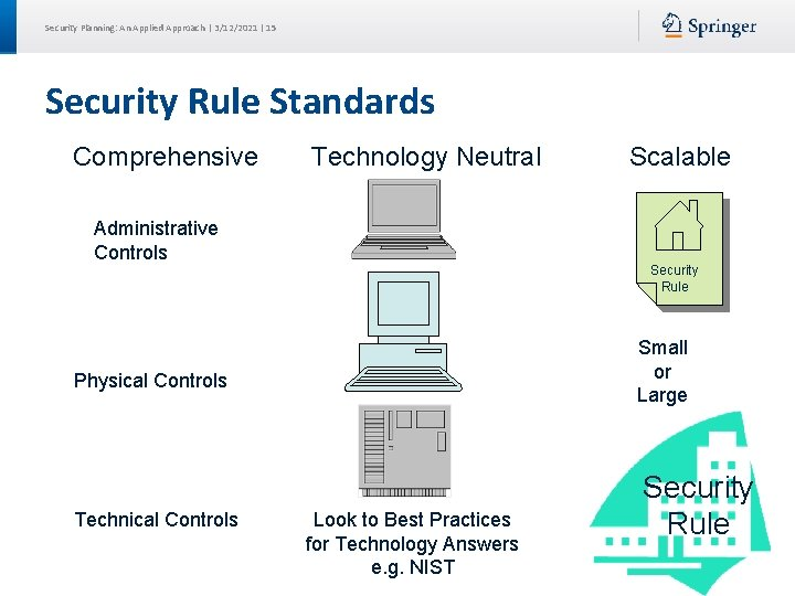 Security Planning: An Applied Approach | 3/12/2021 | 15 Security Rule Standards Comprehensive Technology