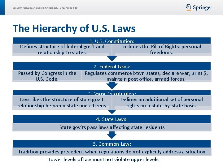 Security Planning: An Applied Approach | 3/12/2021 | 49 The Hierarchy of U. S.