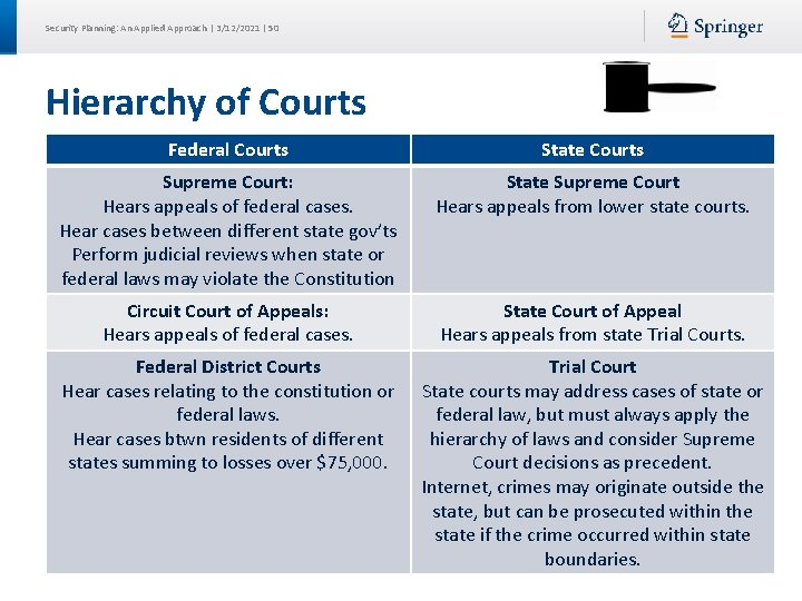 Security Planning: An Applied Approach | 3/12/2021 | 50 Hierarchy of Courts Federal Courts