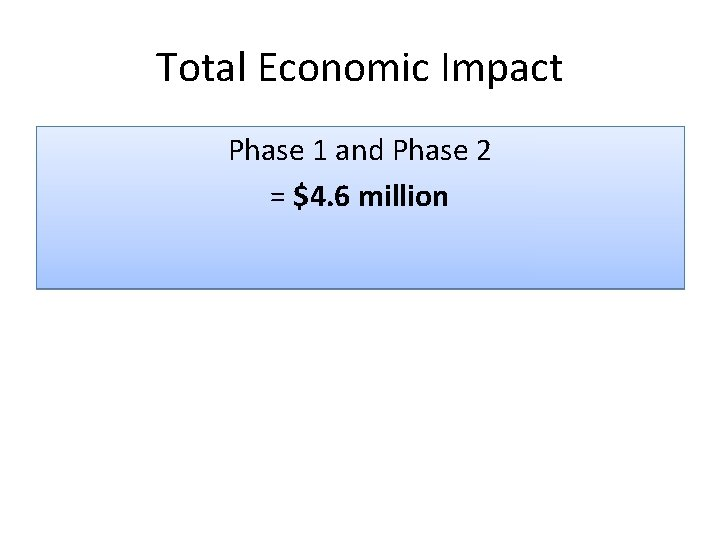 Total Economic Impact Phase 1 and Phase 2 = $4. 6 million