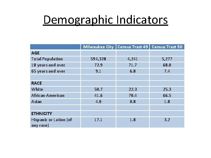 Demographic Indicators Milwaukee City Census Tract 49 Census Tract 50 AGE Total Population 18