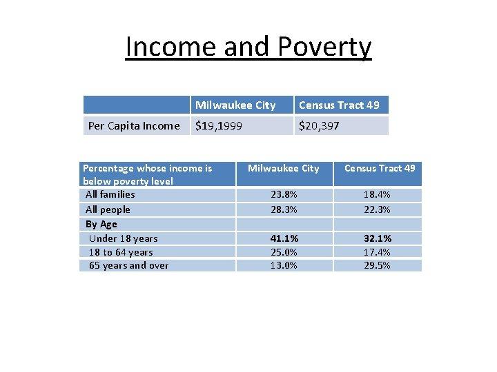 Income and Poverty Per Capita Income Milwaukee City Census Tract 49 $19, 1999 $20,
