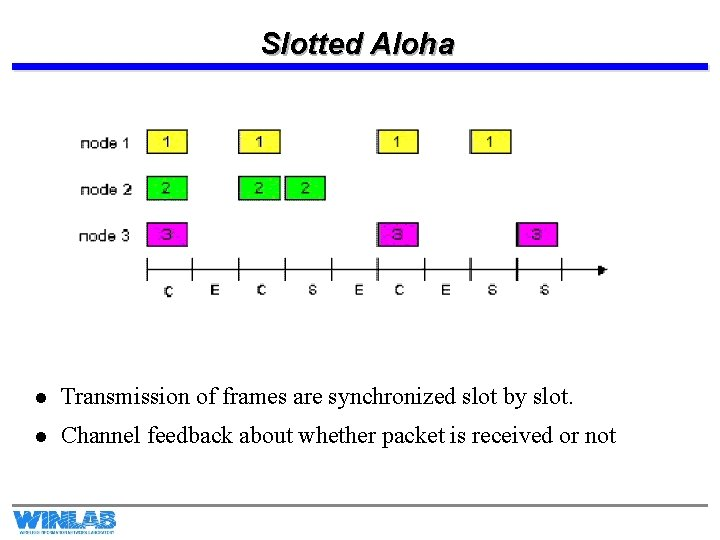 Slotted Aloha l Transmission of frames are synchronized slot by slot. l Channel feedback