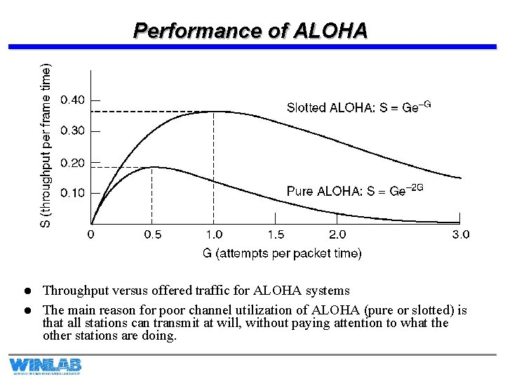 Performance of ALOHA l l Throughput versus offered traffic for ALOHA systems The main