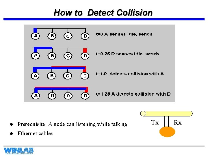How to Detect Collision l Prerequisite: A node can listening while talking l Ethernet