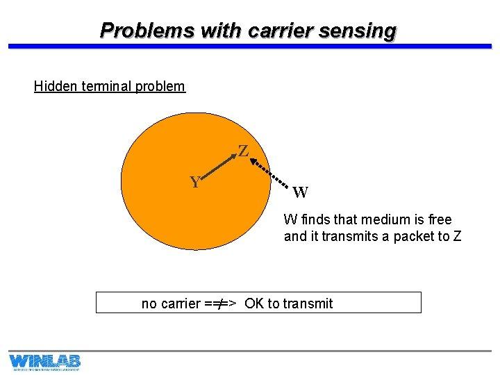 Problems with carrier sensing Hidden terminal problem Z Y W W finds that medium