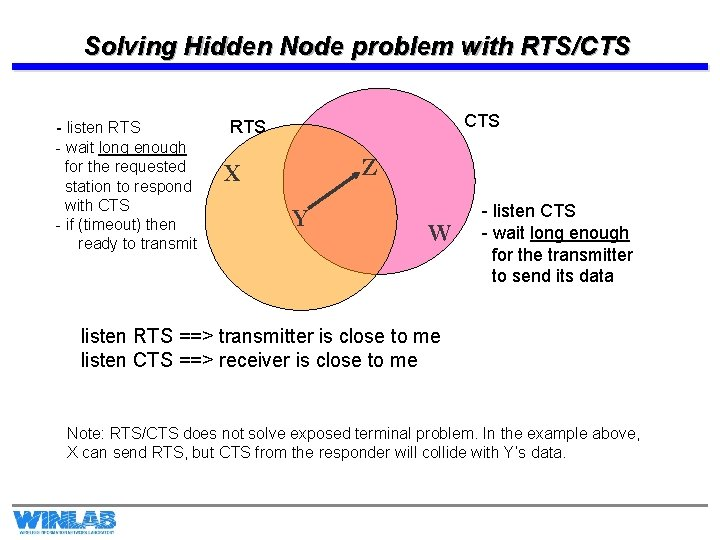 Solving Hidden Node problem with RTS/CTS - listen RTS - wait long enough for