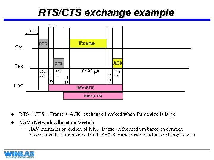 RTS/CTS exchange example SIFS DIFS Src Dest Frame RTS ACK CTS 352 304 µs