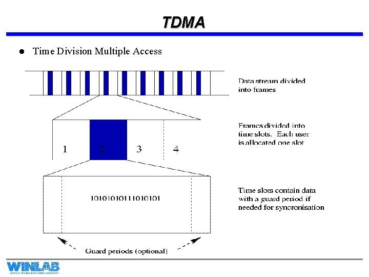 TDMA l Time Division Multiple Access