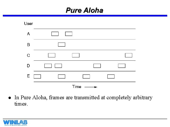 Pure Aloha l In Pure Aloha, frames are transmitted at completely arbitrary times.