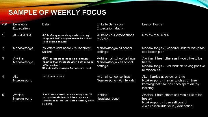 SAMPLE OF WEEKLY FOCUS WK Behaviour Expectation Data Links to Behaviour Expectation Matrix Lesson