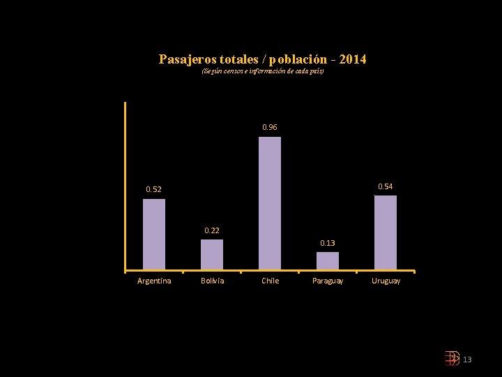 Pasajeros totales / población - 2014 (Según censos e información de cada país) 0.