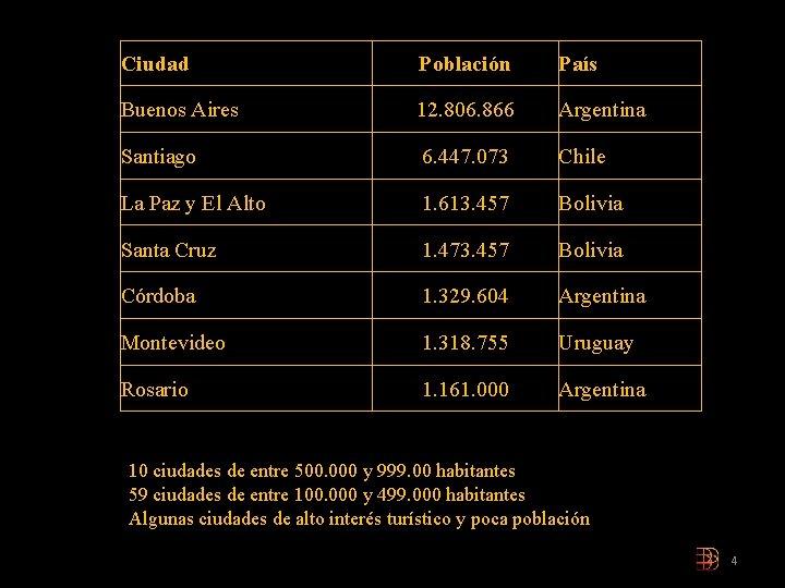 Ciudad Población País Buenos Aires 12. 806. 866 Argentina Santiago 6. 447. 073 Chile