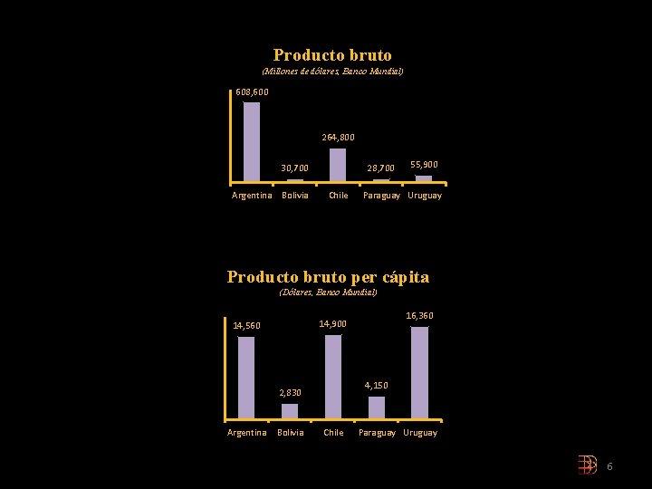 Producto bruto (Millones de dólares, Banco Mundial) 608, 600 264, 800 30, 700 Argentina