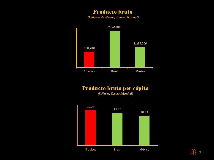 Producto bruto (Millones de dólares, Banco Mundial) 2, 346, 000 1, 295, 000 988,