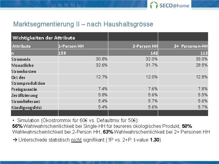 Marktsegmentierung II – nach Haushaltsgrösse Wichtigkeiten der Attribute 1 -Person HH 2+ Personen-HH n
