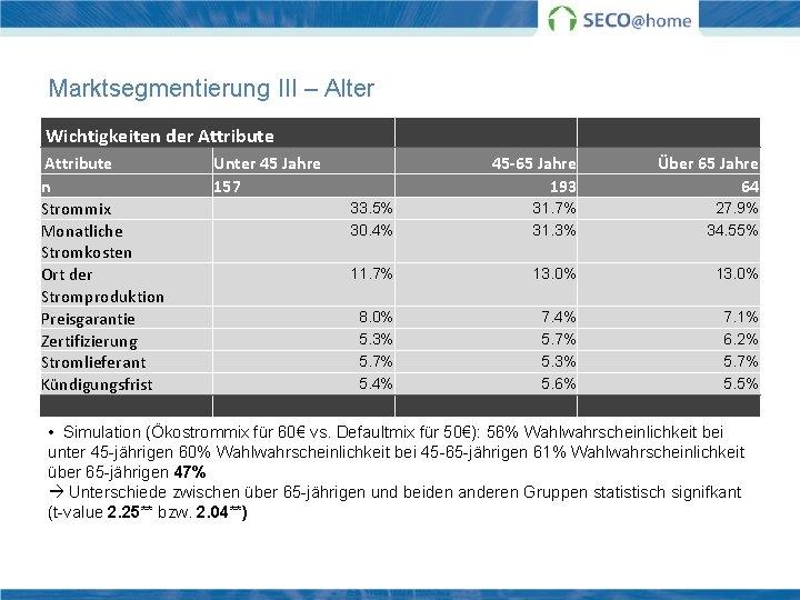 Marktsegmentierung III – Alter Wichtigkeiten der Attribute Unter 45 Jahre 45 -65 Jahre Über