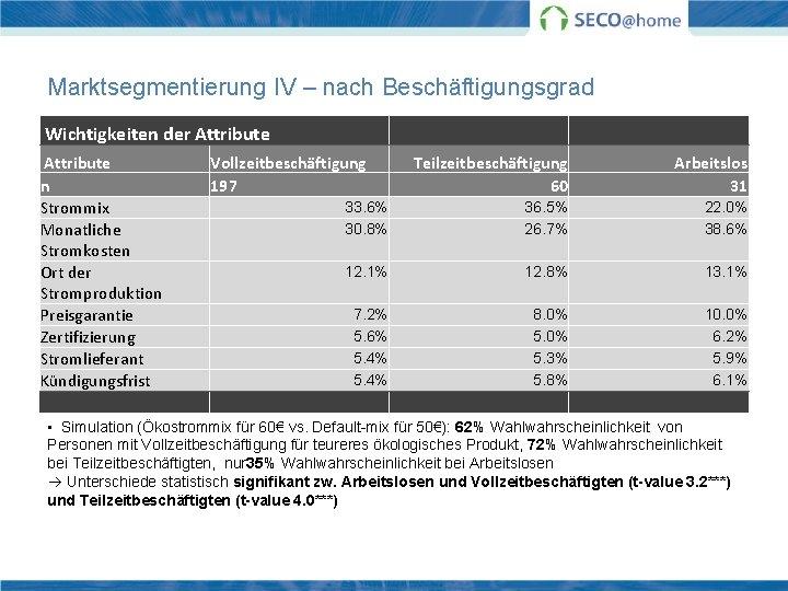 Marktsegmentierung IV – nach Beschäftigungsgrad Wichtigkeiten der Attribute n Strommix Monatliche Stromkosten Ort der