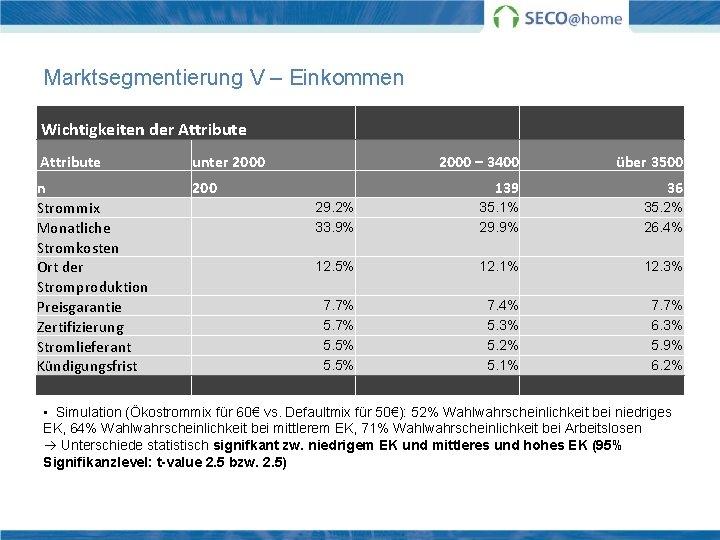 Marktsegmentierung V – Einkommen Wichtigkeiten der Attribute unter 2000 n Strommix Monatliche Stromkosten Ort