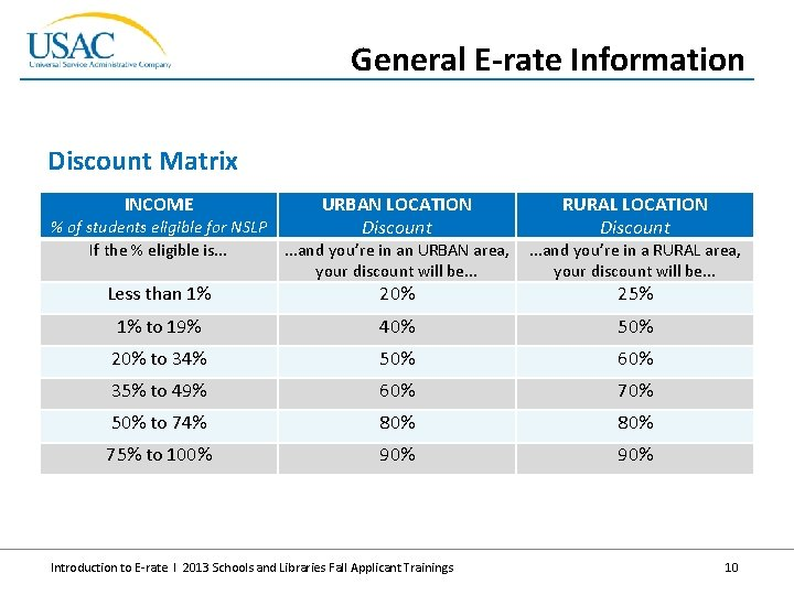 General E-rate Information Discount Matrix INCOME URBAN LOCATION Discount % of students eligible for