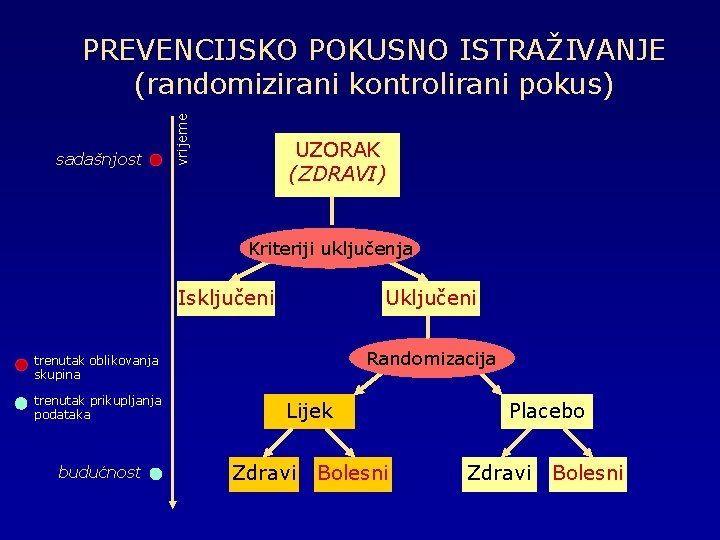 sadašnjost vrijeme PREVENCIJSKO POKUSNO ISTRAŽIVANJE (randomizirani kontrolirani pokus) UZORAK (ZDRAVI) Kriteriji uključenja Isključeni Uključeni