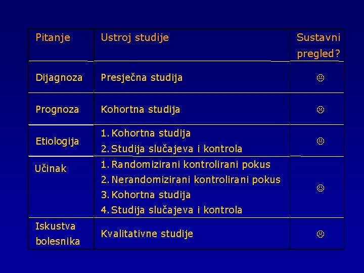 Pitanje Ustroj studije Sustavni pregled? Dijagnoza Presječna studija K Prognoza Kohortna studija L Etiologija