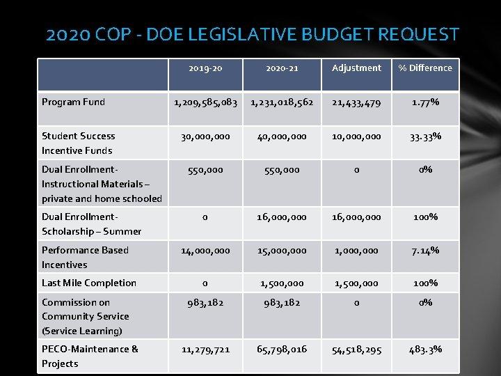2020 COP - DOE LEGISLATIVE BUDGET REQUEST Program Fund Student Success Incentive Funds Dual
