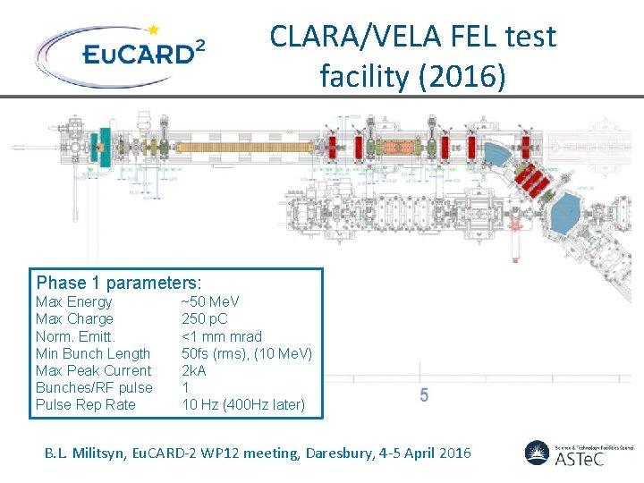CLARA/VELA FEL test facility (2016) Phase 1 parameters: Max Energy Max Charge Norm. Emitt.