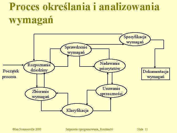 Proces określania i analizowania wymagań Specyfikacja wymagań Sprawdzenie wymagań Początek procesu Nadawanie priorytetów Rozpoznanie