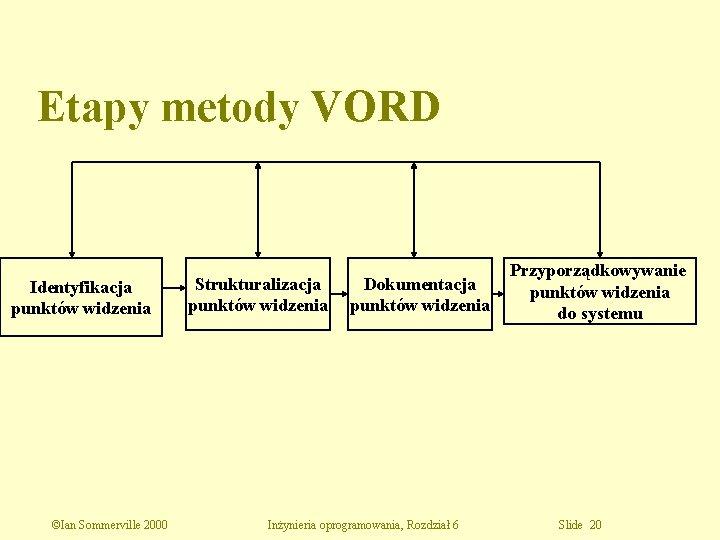 Etapy metody VORD Identyfikacja punktów widzenia ©Ian Sommerville 2000 Strukturalizacja punktów widzenia Dokumentacja punktów