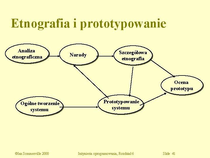 Etnografia i prototypowanie Analiza etnograficzna Narady Szczegółowa etnografia Ocena prototypu Ogólne tworzenie systemu ©Ian