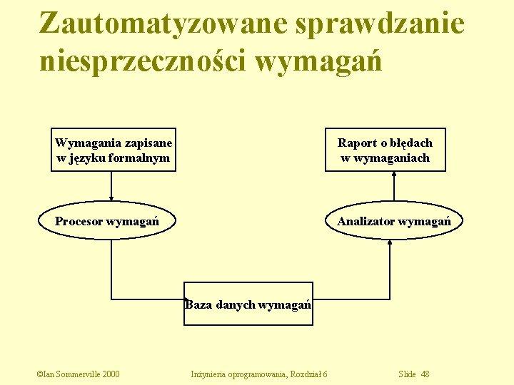 Zautomatyzowane sprawdzanie niesprzeczności wymagań Wymagania zapisane w języku formalnym Raport o błędach w wymaganiach
