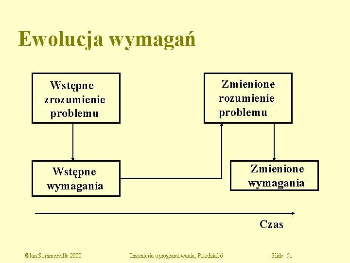 Ewolucja wymagań Wstępne zrozumienie problemu Zmienione wymagania Wstępne wymagania Czas ©Ian Sommerville 2000 Inżynieria