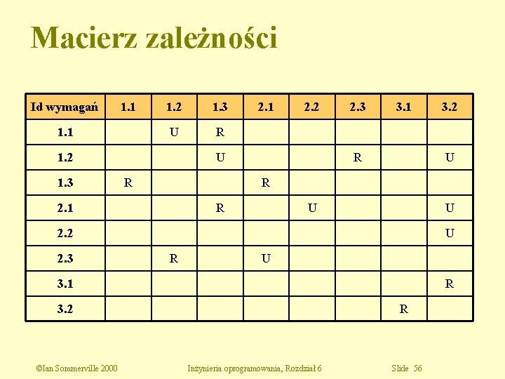 Macierz zależności Id wymagań 1. 1 1. 2 1. 3 U R 1. 2