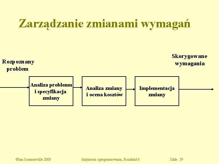 Zarządzanie zmianami wymagań Skorygowane wymagania Rozpoznany problem Analiza problemu i specyfikacja zmiany ©Ian Sommerville