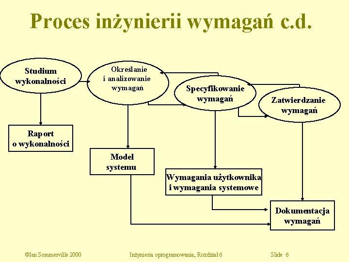 Proces inżynierii wymagań c. d. Studium wykonalności Określanie i analizowanie wymagań Specyfikowanie wymagań Zatwierdzanie