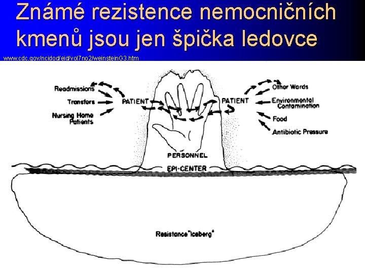 Známé rezistence nemocničních kmenů jsou jen špička ledovce www. cdc. gov/ncidod/eid/vol 7 no 2/weinstein.