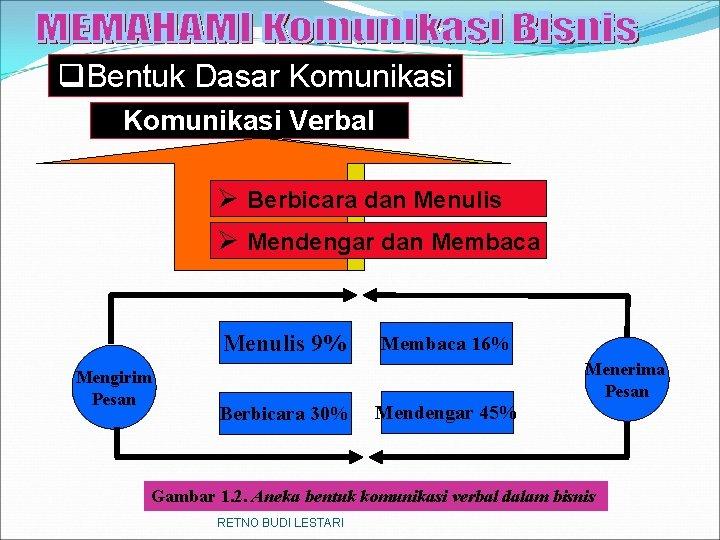 q. Bentuk Dasar Komunikasi Verbal Ø Berbicara Teaching dan skills. Menulis Ø Mendengar Communication