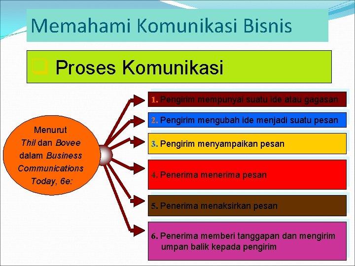 Memahami Komunikasi Bisnis q Proses Komunikasi 1. Pengirim mempunyai suatu ide atau gagasan 2.