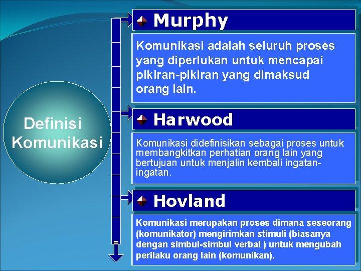 Murphy Komunikasi adalah seluruh proses yang diperlukan untuk mencapai pikiran-pikiran yang dimaksud orang lain.