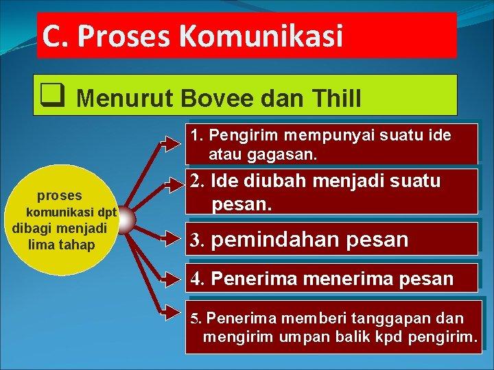 C. Proses Komunikasi q Menurut Bovee dan Thill 1. Pengirim mempunyai suatu ide atau