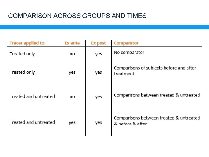 COMPARISON ACROSS GROUPS AND TIMES