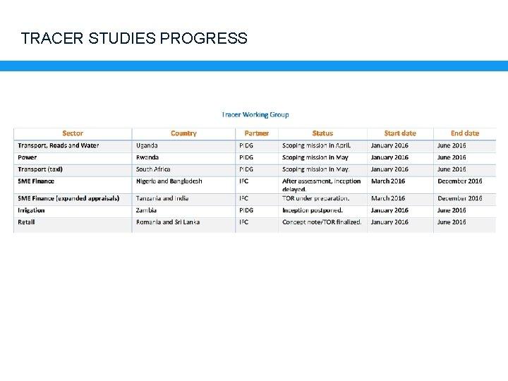 TRACER STUDIES PROGRESS