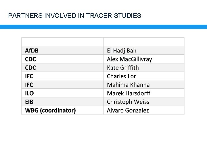 PARTNERS INVOLVED IN TRACER STUDIES