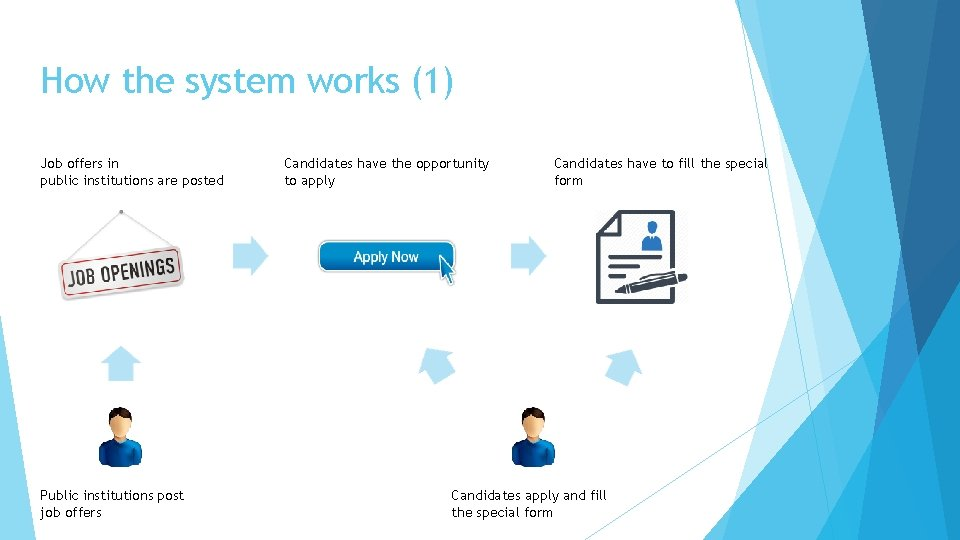 How the system works (1) Job offers in public institutions are posted Public institutions