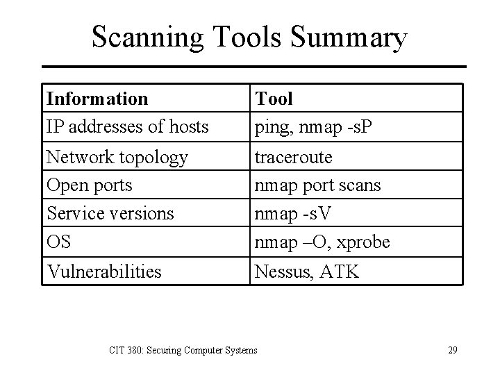 Scanning Tools Summary Information IP addresses of hosts Tool ping, nmap -s. P Network