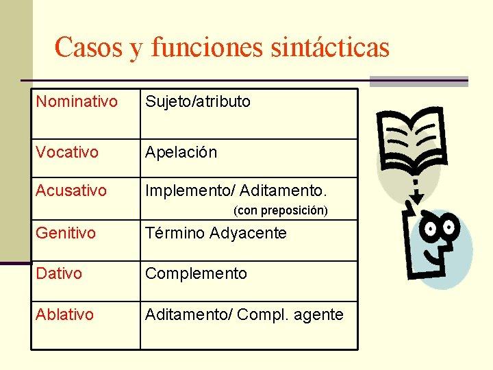 Casos y funciones sintácticas Nominativo Sujeto/atributo Vocativo Apelación Acusativo Implemento/ Aditamento. (con preposición) Genitivo